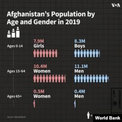 افغانستان میں 2019 تک آبادی کی صورتِ حال