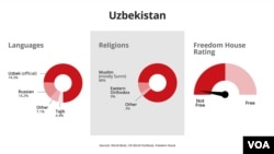 Uzbekistan's languages, religion, freedom