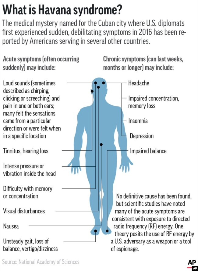 Symptoms associated with Havana syndrome, which has affected Americans serving at diplomatic posts in several countries. (AP Graphic)