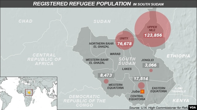 Registered Refugees in South Sudan