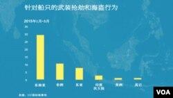 2015年第一季度全球海盗袭击事件的分布