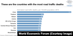 Countries with the most road deaths in 2015 as reported by the World Health Organization