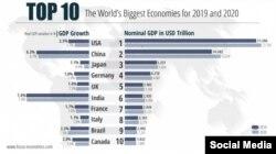 Son 25 ilin iqtisadi artımı Çini dünyanın ikinci ən böyük iqtisadiyyatına çevirib.