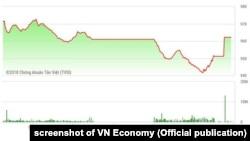Chỉ số VNIndex rơi xuống mốc 962 điểm hôm 19/6/2018