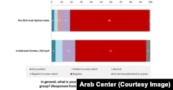 Arab Center survey shows opposition to Islamic State militants has increased.