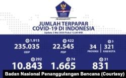 Data harian kasus Covid-19 di Indonesia per 2 Mei 2020. (Foto: Badan Nasional Penanggulangan Bencana)