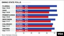 Kết quả thăm dò cử tri tại các tiểu bang trận địa của cuộc bầu cử tổng thống Mỹ