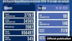 Sentyabrın 5-də COVİD-19 statistikası