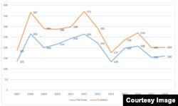 Fluktuasi jumlah peristiwa dan tindakan pelanggaran KBB dari 2007-2018. (Grafis dan laporan Setara Institute)
