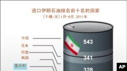 進口伊朗石油排名前十名的國家