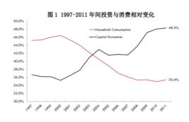 1997-2011年间投资与消费相对变化。(来源:彼得森国际经济研究所)