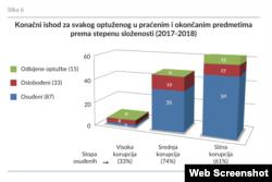 Konačni ishod za svakog optuženog u praćenim i okonačnim predmetima prema stepenu složenosti u 2017. i 2018. (Izvor: OSCE BiH)