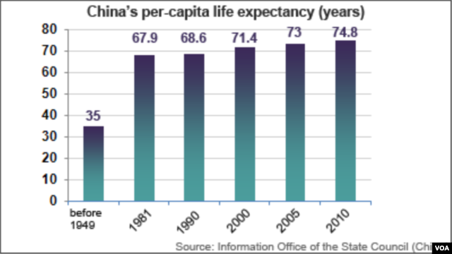 China life expectancy