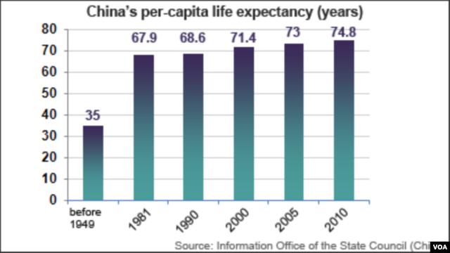 China life expectancy