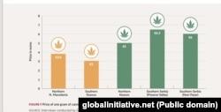 Cena grama marihuane u nekoliko gradova zemalja Zapadnog Balkana prema izveštaju Globalne inicijative protiv transnacionalnog organizovanog kriminala