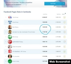 This screenshot of social media tracking site SocialBakers.com shows the largest 10 Facebook pages in Cambodia both in terms of local and global fan numbers, as of March 9, 2016.