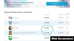 This screenshot of social media tracking site SocialBakers.com shows the largest 10 Facebook pages in Cambodia both in terms of local and global fan numbers, as of March 9, 2016. (Web screenshot of SocialBakers.com)