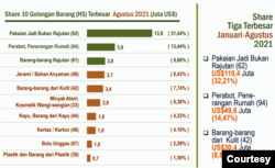 Daftar komoditas ekspor tertinggi di Yogyakarta. (Grafis: BPS DIY)