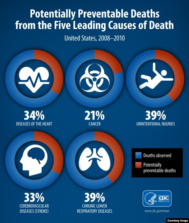 The five leading causes of premature death are seen in this graphic provided by the Centers for Disease Control.