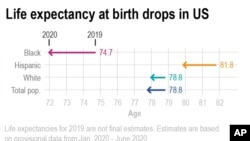 Chart shows the change in estimated life expectancy in the U.S. from 2019 to 2020.