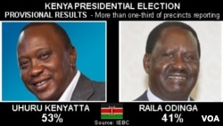Kenya Elections - with one-third precincts reporting