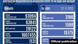 Noyabrın 22-də COVİD-19 statistikası