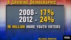 美國大選年輕人選票