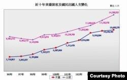 台湾交通部观光局2017年2月2日发布的观光统计数据