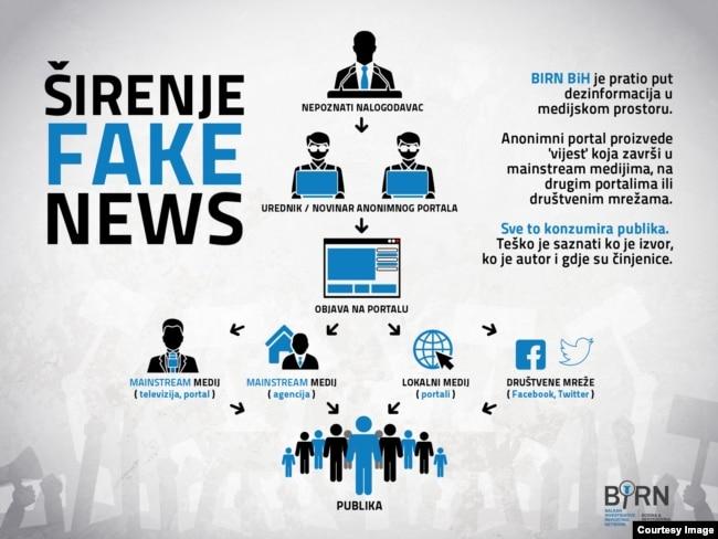 Infografika: Lažne vijesti / Ilustracija BIRN BIH