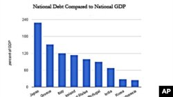 'قرض کے مسائل سے اقتصادی نمو سست پڑ سکتی ہے'