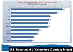 外国游客2012年在美国的消费 (来源:美国商务部)
