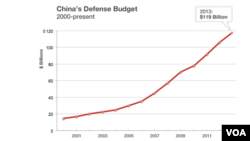 China's defense budget, 2000 to present.