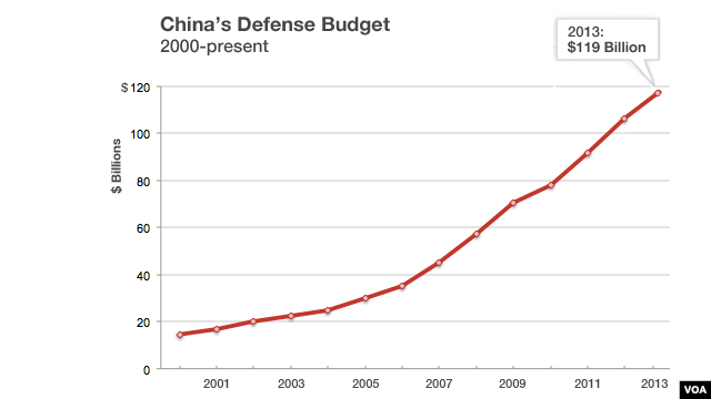 China's defense budget, 2000 to present.