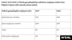 Cədvəl: 2019-2020-ci illərdə gerçəkləşdirilən səfərlərin nəqliyyat növləri üzrə bölgüsü