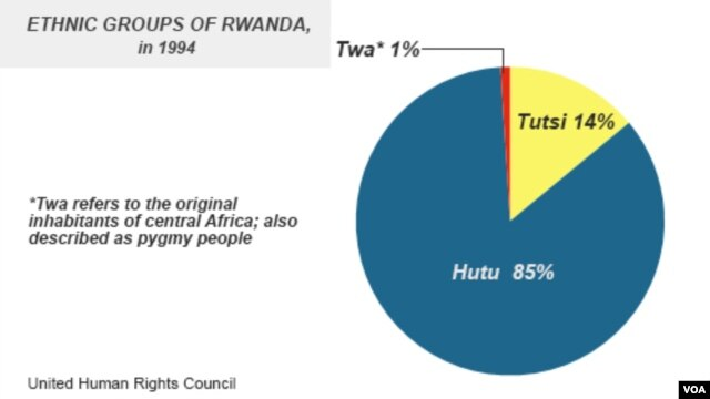 Ethnic groups of Rwanda