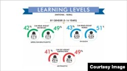 Learning Level by Gender (ASER Pakistan)