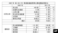 2007年與2011年 香港區議會選舉主要政團結果對比