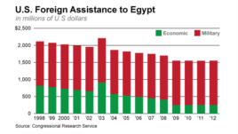 U.S. Foreign Assistance to Egypt