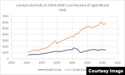 1960년부터 2012년까지 한국(붉은선)과 북한((푸른선))의 토지생산성(농경지 1헥타르당 생산된 총 농업생산량)을 비교한 도표. (단위: 2004~2006년 기준 미화)