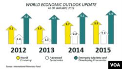 國際貨幣基金組織預計全球經濟2014年增長