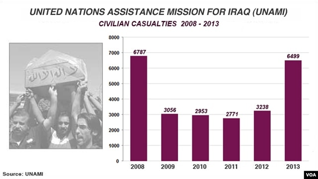 Civilian deaths in Iraq, UNAMI