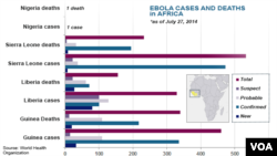 Centers for Disease Control, stages of Ebola virus