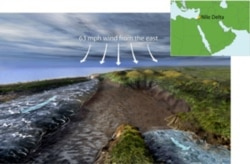 This illustration shows how a strong wind from the east could push back waters from two ancient basins -- a lagoon (left) and a river (right) -- to create a temporary land bridge