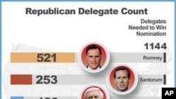 美國共和黨總統候選人黨代表票到三月19日的統計數據