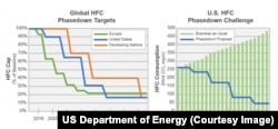 The hydrofluorocarbon (HFC) phasedown proposal targets an 85% reduction by 2035, through R&D and testing of low-to zero-global warming potential technologies.