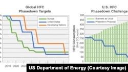 As propostas de redução de HFC prevêm uma redução de 85% até 2035