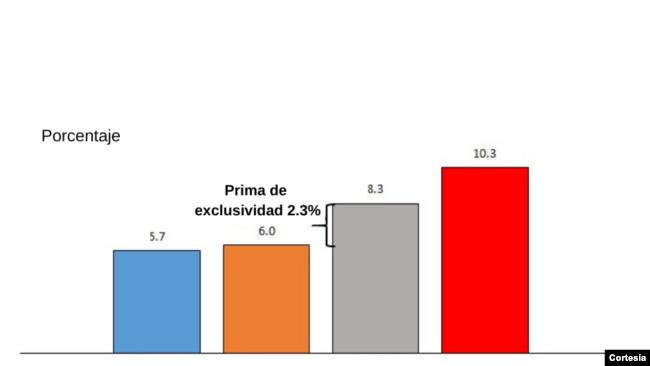 Costo promedio de remesas por tipo de proveedor, 2019 T2. Fuente: World Bank-KNOMAD