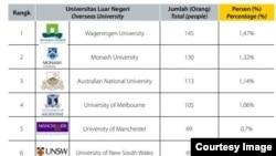 Universitas di luar negeri yang menjadi pilihan penerima beasiswa LPDP 2018. (Grafis: Laporan Tahunan LPDP Tahun 2018)