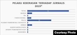 Polisi merupakan pelaku kekerasan terhadap Jurnalis terbesar tahun 2019 (courtesy: AJI)