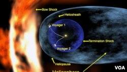 La sonda está explorando una región del espacio donde el viento solar choca contra el delgado gas entre las estrellas.